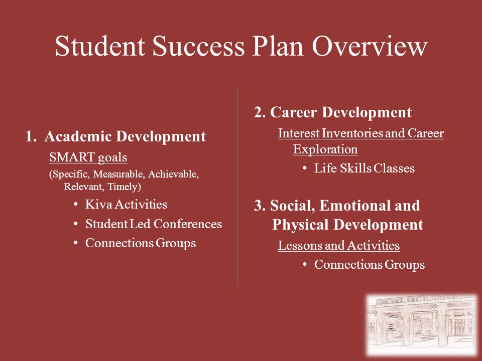 Student Success Plan Overview 1. Academic Development SMART goals (Specific, Measurable, Achievable, Relevant, Timely) Kiva Activities Student Led Con