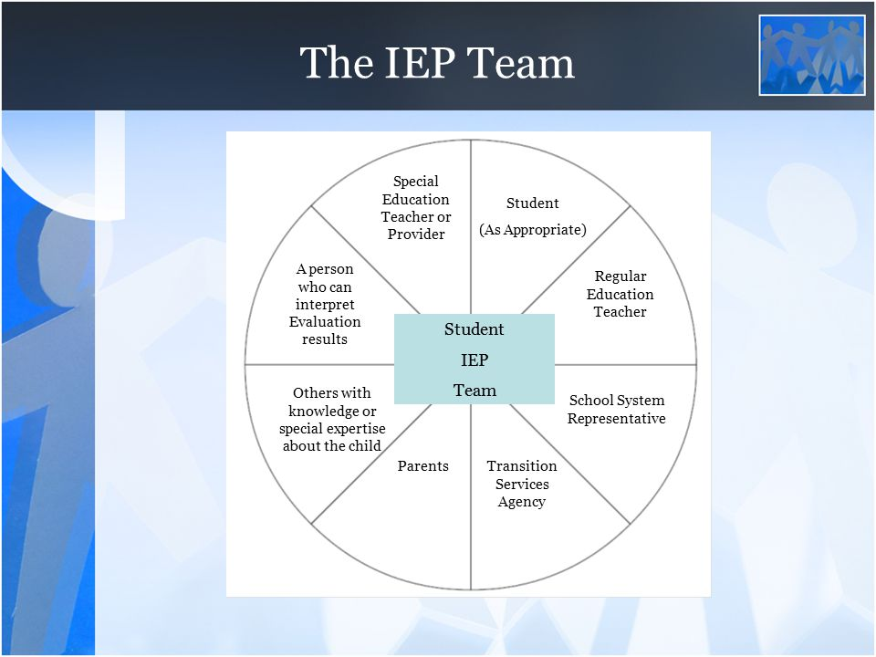 The IEP Team Student IEP Team Special Education Teacher or Provider Student (As Appropriate) Regular Education Teacher Transition Services Agency Scho
