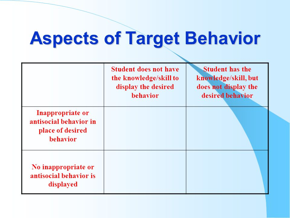 Aspects of Target Behavior Student does not have the knowledge/skill to display the desired behavior Student has the knowledge/skill, but does not display the desired behavior Inappropriate or antisocial behavior in place of desired behavior No inappropriate or antisocial behavior is displayed