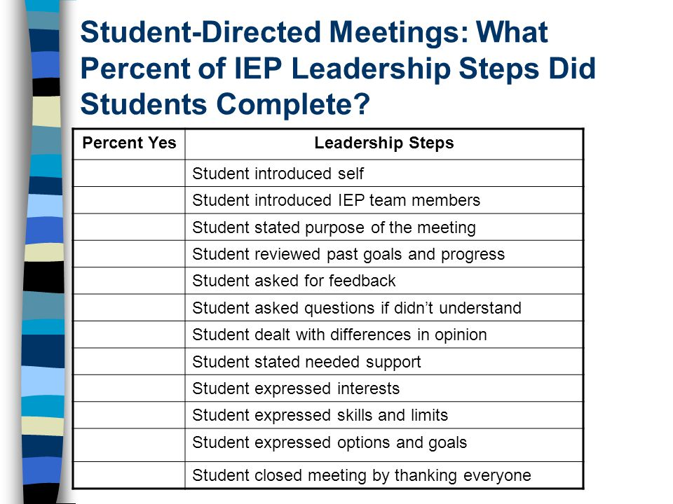 Student-Directed Meetings: What Percent of IEP Leadership Steps Did Students Complete.