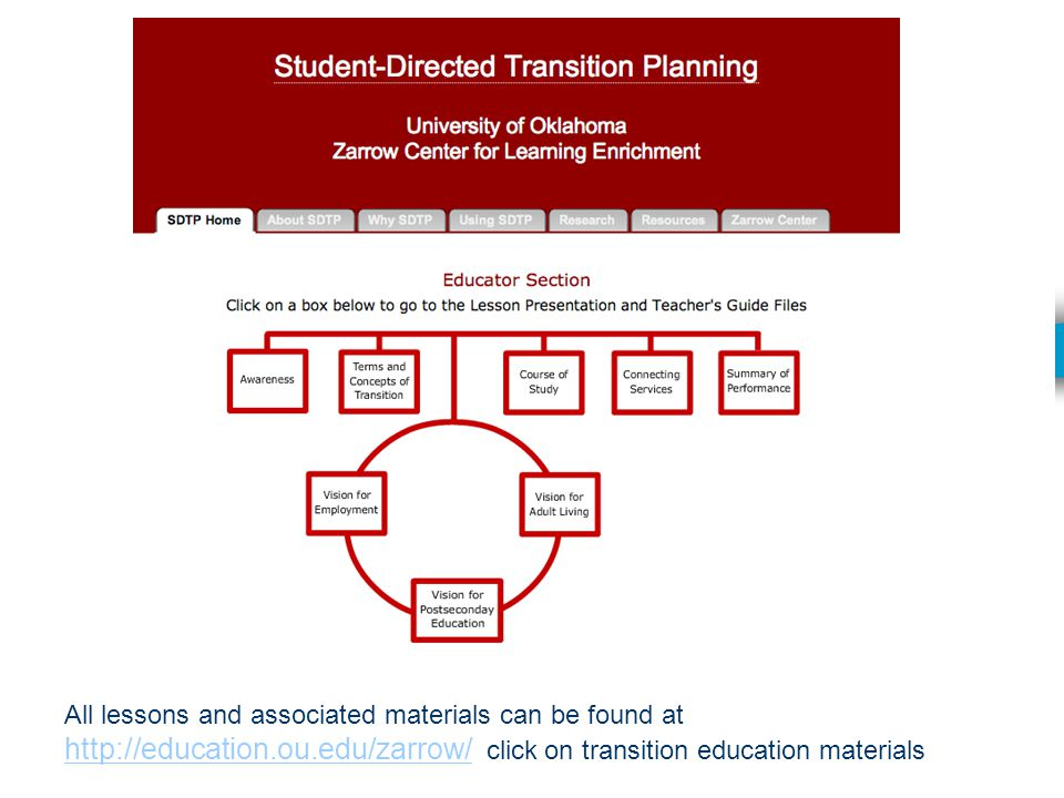 All lessons and associated materials can be found at http://education.ou.edu/zarrow/ click on transition education materials http://education.ou.edu/zarrow/