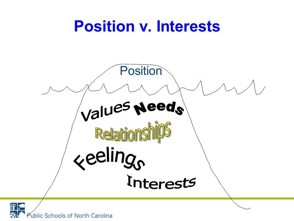 Position v. Interests Position