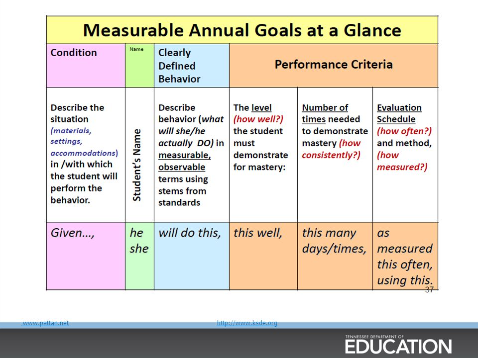 Developing A Strong MAG A clear description of an observable behavior a student will be able to do within one year Must Include: Condition Behavior Performance criteria (How well.