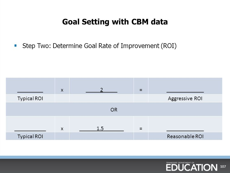 Goal setting with CBM data  Step One: Determine Typical Rate of Improvement (ROI) 106 (___100______-_____60______)/______36_______= ___1.11______ Spring benchmark expectation Fall benchmark expectation Number of weeks Typical ROI (slope)