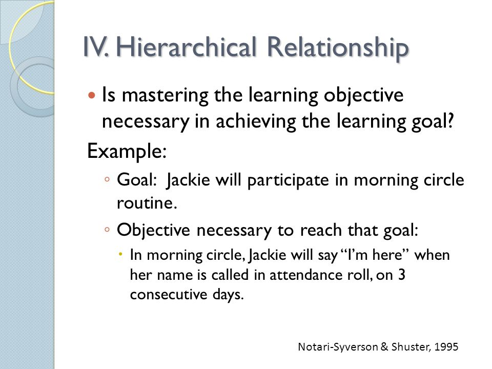 IV. Hierarchical Relationship Is mastering the learning objective necessary in achieving the learning goal? Example: ◦ Goal: Jackie will participate i
