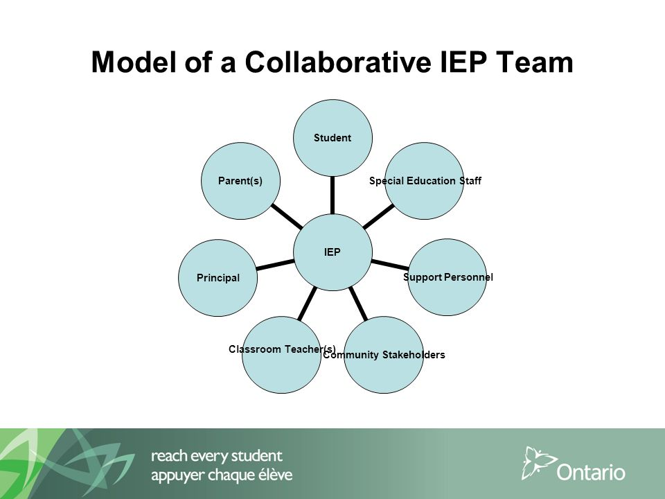 Model of a Collaborative IEP Team IEP Student Special Education Staff Support Personnel Community Stakeholders Classroom Teacher(s)PrincipalParent(s)