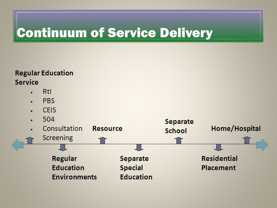 Continuum of Service Delivery Regular Education Service  RtI  PBS  CEIS  504  Consultation  Screening Separate Special Education ResourceHome/Ho