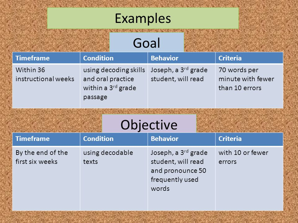 Objective Goal TimeframeConditionBehaviorCriteria Within 36 instructional weeks using decoding skills and oral practice within a 3 rd grade passage Jo