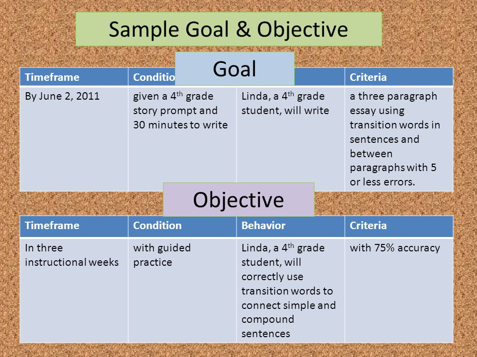 TimeframeConditionBehaviorCriteria By June 2, 2011given a 4 th grade story prompt and 30 minutes to write Linda, a 4 th grade student, will write a th
