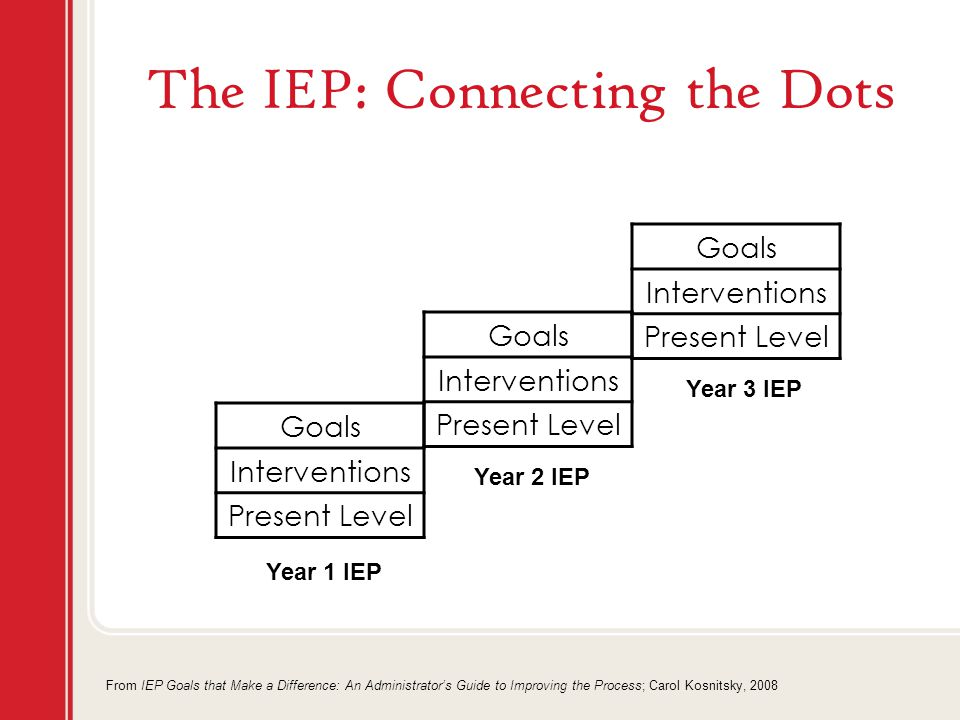 The IEP: Connecting the Dots Goals Interventions Present Level Goals Interventions Present Level Goals Interventions Present Level Year 1 IEP Year 2 IEP Year 3 IEP From IEP Goals that Make a Difference: An Administrator's Guide to Improving the Process; Carol Kosnitsky, 2008