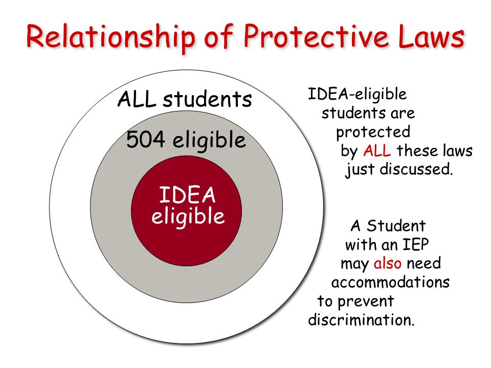 Relationship of Protective Laws IDEA eligible ALL students 504 eligible IDEA-eligible students are protected by ALL these laws just discussed.