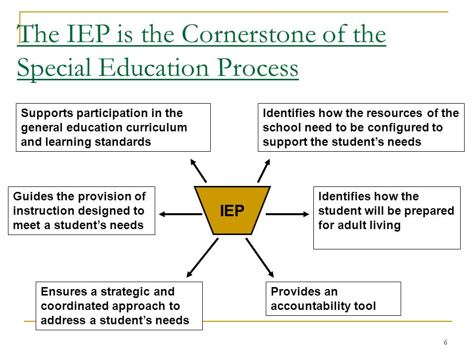 The IEP is the Cornerstone of the Special Education Process Identifies how the student will be prepared for adult living Identifies how the resources of the school need to be configured to support the student's needs Provides an accountability tool Guides the provision of instruction designed to meet a student's needs Ensures a strategic and coordinated approach to address a student's needs Supports participation in the general education curriculum and learning standards IEP 6