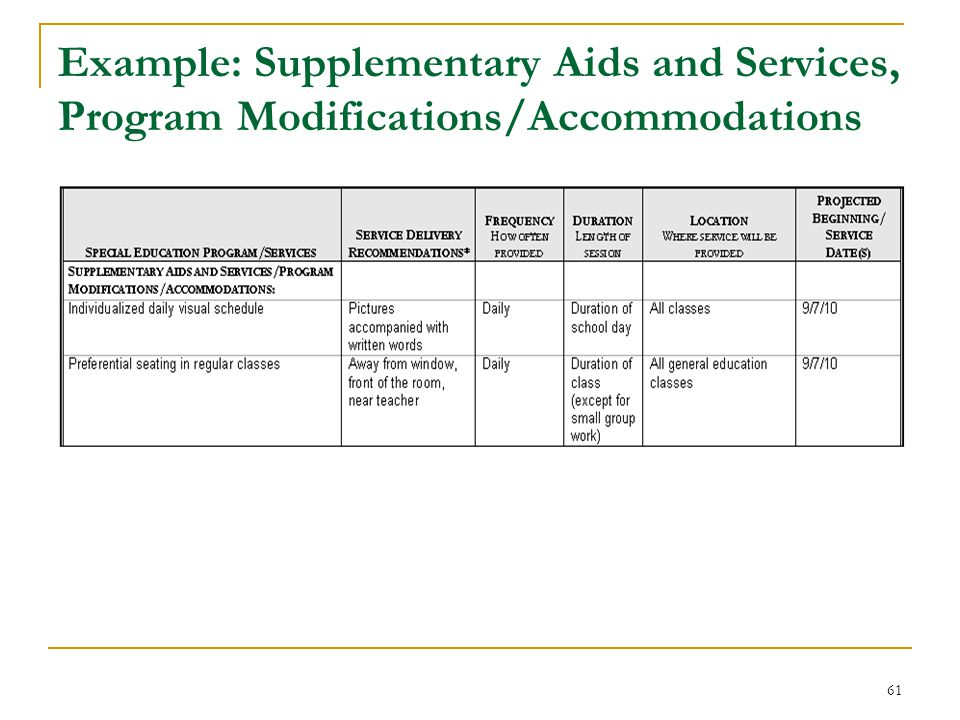 Example: Supplementary Aids and Services, Program Modifications/Accommodations 61