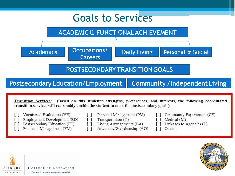 Goals to Services Academics Occupations/ Careers Personal & SocialDaily Living ACADEMIC & FUNCTIONAL ACHIEVEMENT POSTSECONDARY TRANSITION GOALS Postsecondary Education/EmploymentCommunity /Independent Living