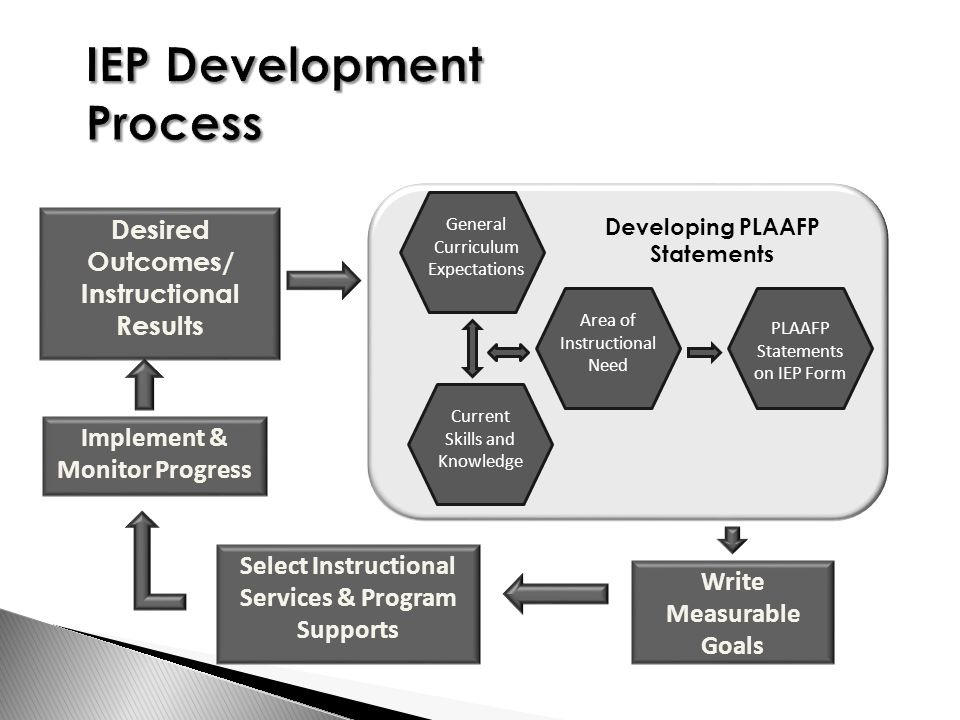 Desired Outcomes/ Instructional Results Write Measurable Goals Select Instructional Services & Program Supports Implement & Monitor Progress General Curriculum Expectations Current Skills and Knowledge Area of Instructional Need PLAAFP Statements on IEP Form Developing PLAAFP Statements
