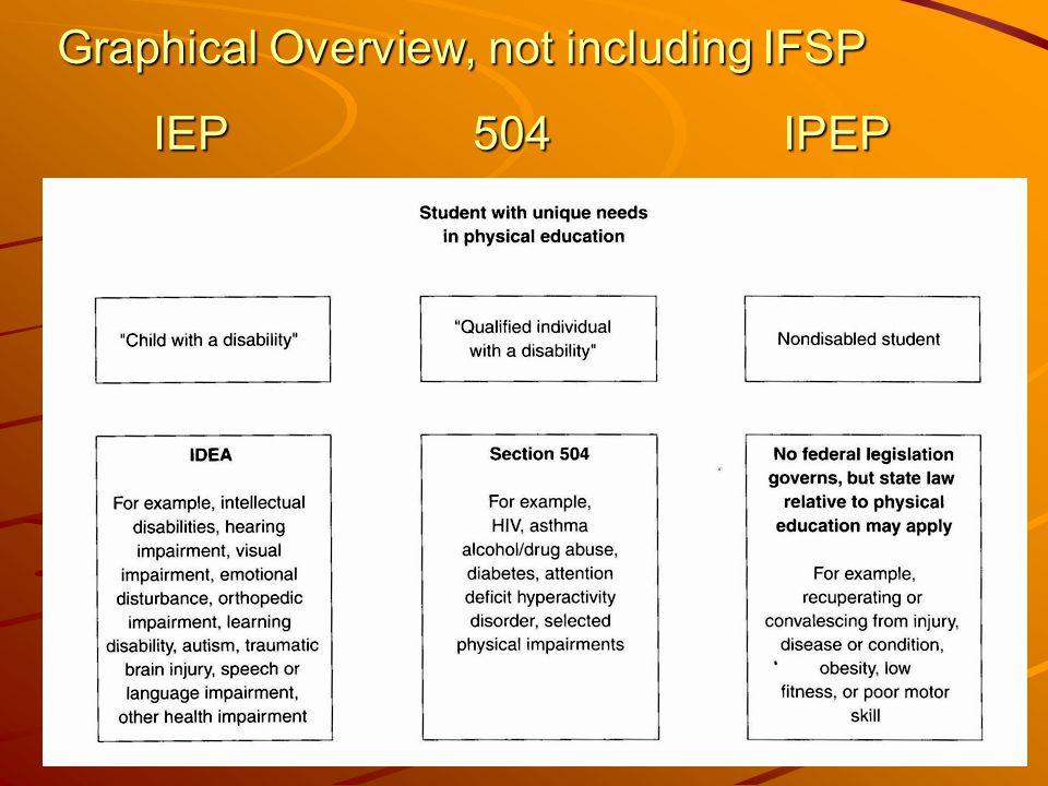 IFSP IEP 504 IPEP IFSP IEP 504 IPEP
