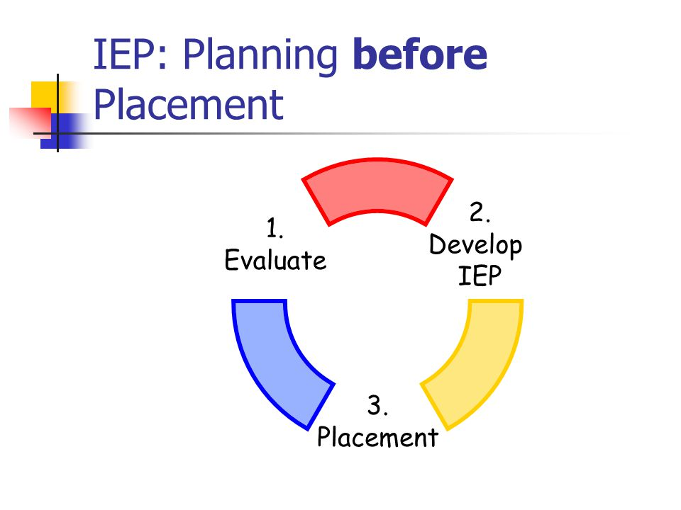 IEP: Planning before Placement 2. Develop IEP 3. Placement 1. Evaluate