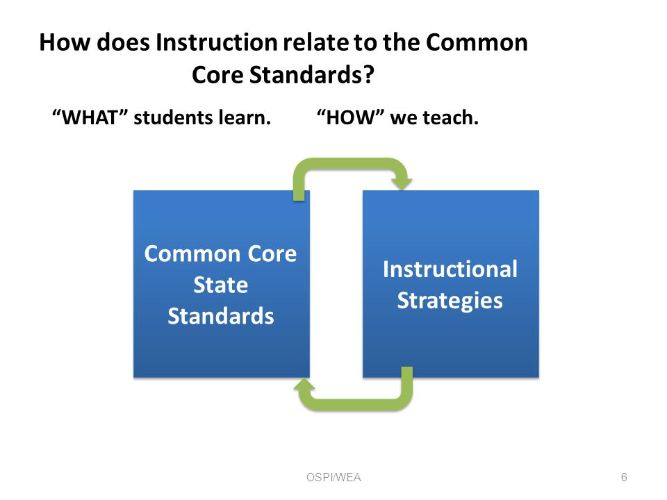 How does Instruction relate to the Common Core Standards.
