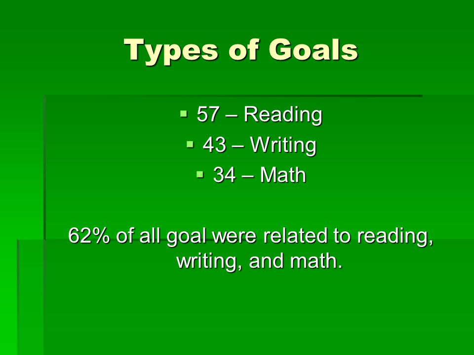 Other types of goals  19 – behavior  18 – career / work experience  16 – assignment completion/organization  8 – self advocacy  7 – financial / money skills  6 – communication / social skills  5 – passing classes / grades  1 – daily living  1 – assistive technology skills