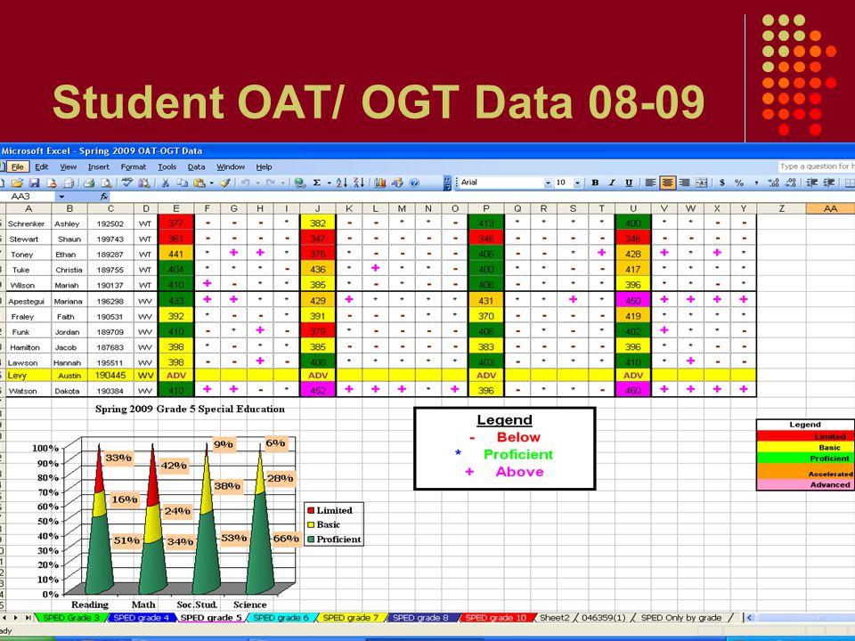 Student OAT/ OGT Data 08-09
