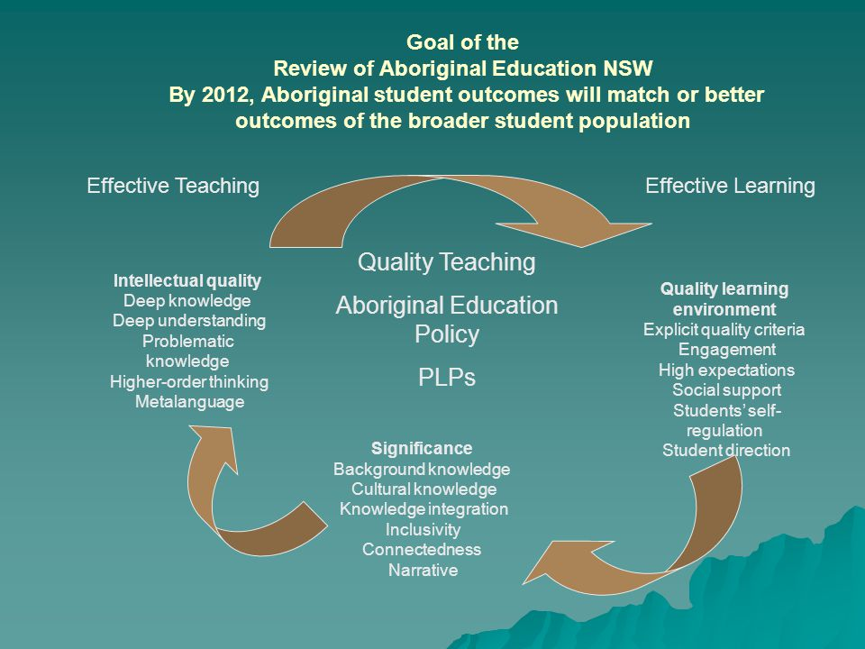 Significance Background knowledge Cultural knowledge Knowledge integration Inclusivity Connectedness Narrative Quality Teaching Aboriginal Education Policy PLPs Quality learning environment Explicit quality criteria Engagement High expectations Social support Students' self- regulation Student direction Intellectual quality Deep knowledge Deep understanding Problematic knowledge Higher-order thinking Metalanguage Goal of the Review of Aboriginal Education NSW By 2012, Aboriginal student outcomes will match or better outcomes of the broader student population Effective LearningEffective Teaching