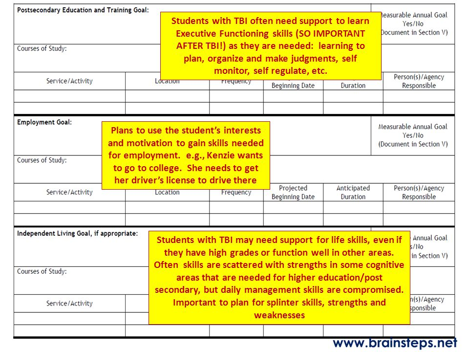 Students with TBI often need support to learn Executive Functioning skills (SO IMPORTANT AFTER TBI!) as they are needed: learning to plan, organize and make judgments, self monitor, self regulate, etc.