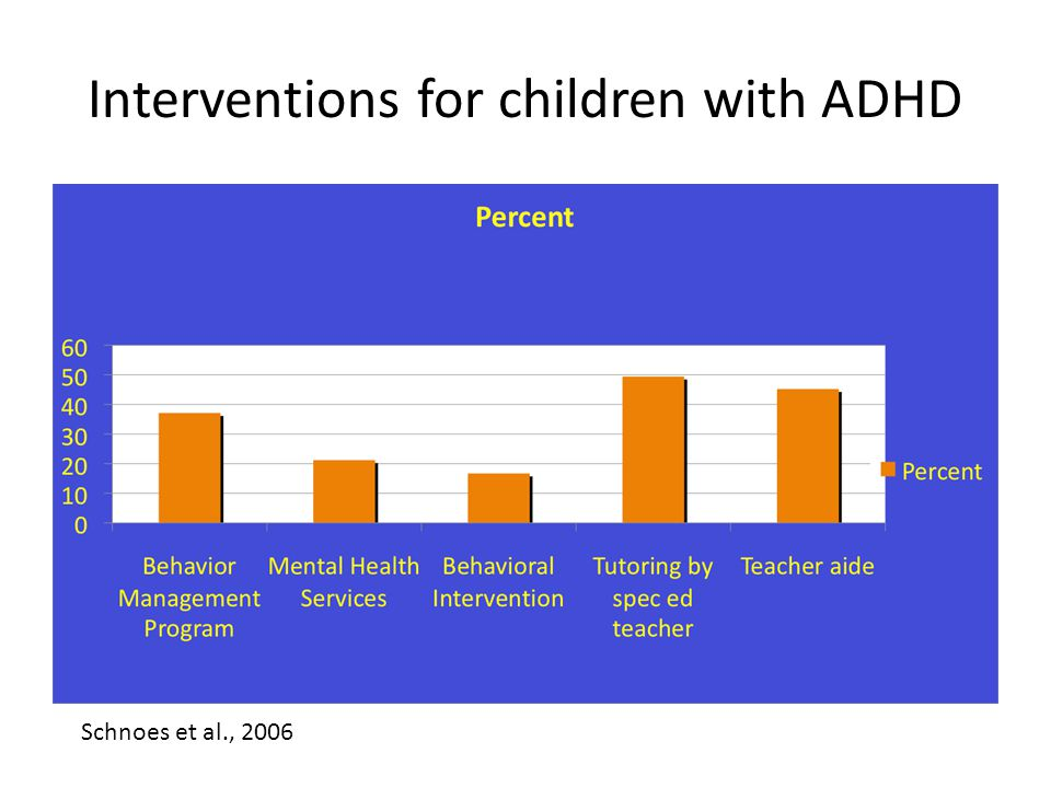 Interventions for children with ADHD Schnoes et al., 2006