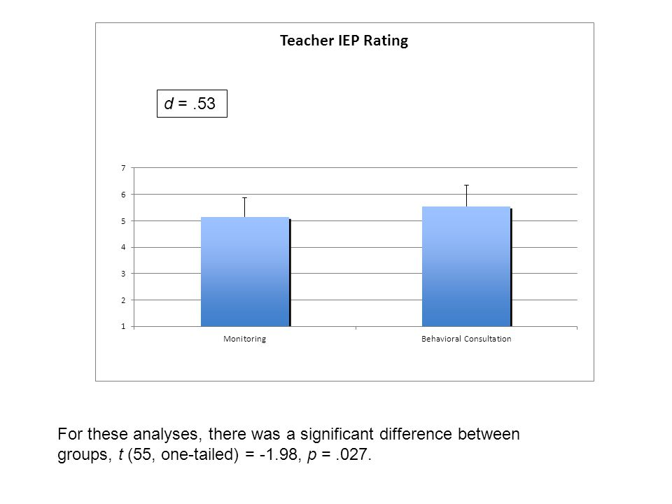 For these analyses, there was a significant difference between groups, t (55, one-tailed) = -1.98, p =.027.