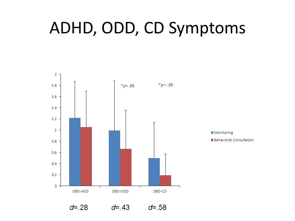 ADHD, ODD, CD Symptoms d=.43d=.58d=.28