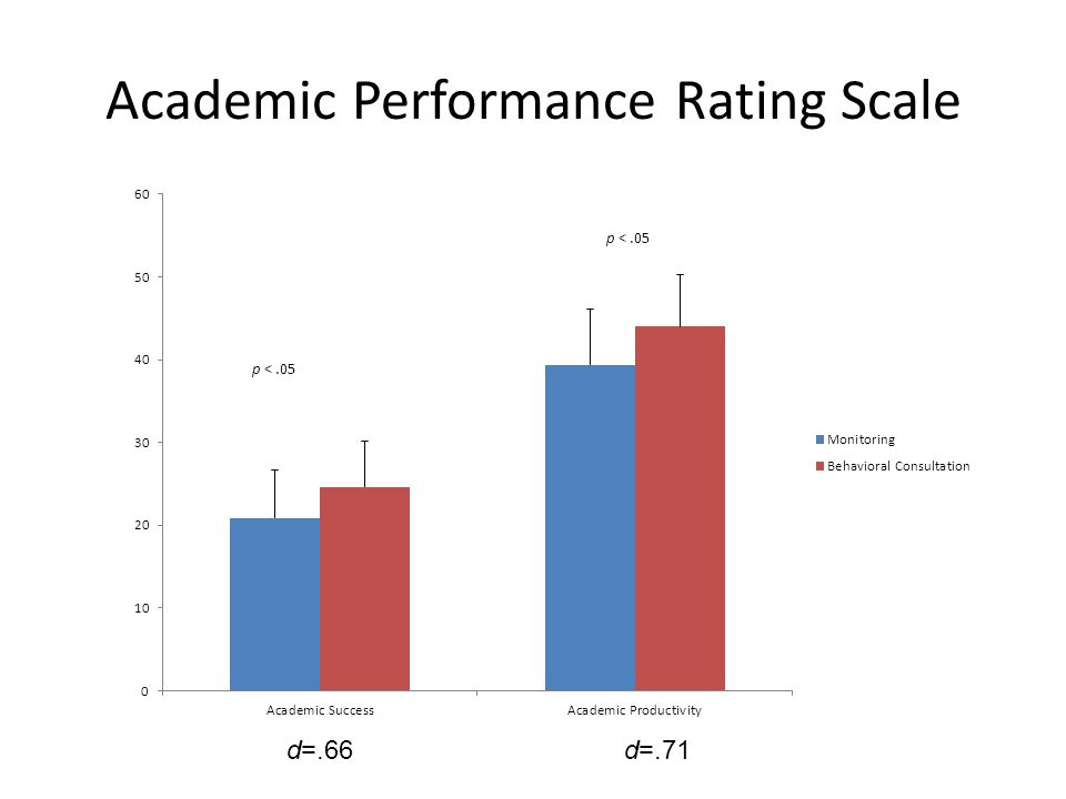 Academic Performance Rating Scale d=.66d=.71