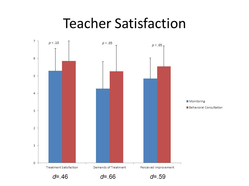 Teacher Satisfaction d=.66d=.46d=.59
