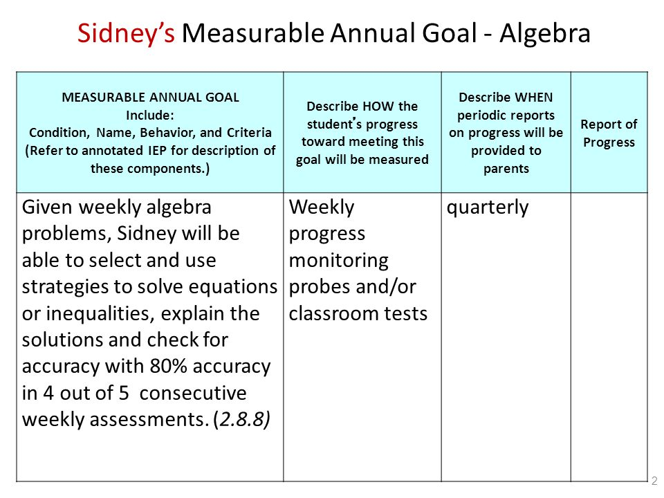 MEASURABLE ANNUAL GOAL Include: Condition, Name, Behavior, and Criteria (Refer to annotated IEP for description of these components.) Describe HOW the student ' s progress toward meeting this goal will be measured Describe WHEN periodic reports on progress will be provided to parents Report of Progress Given weekly algebra problems, Sidney will be able to select and use strategies to solve equations or inequalities, explain the solutions and check for accuracy with 80% accuracy in 4 out of 5 consecutive weekly assessments.