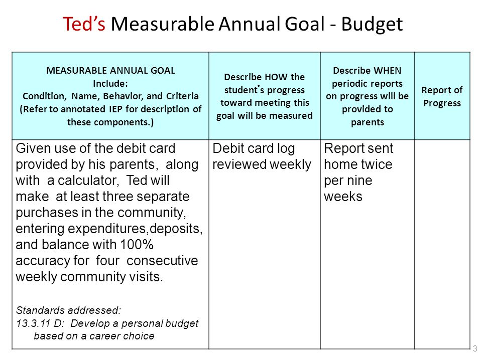 MEASURABLE ANNUAL GOAL Include: Condition, Name, Behavior, and Criteria (Refer to annotated IEP for description of these components.) Describe HOW the student ' s progress toward meeting this goal will be measured Describe WHEN periodic reports on progress will be provided to parents Report of Progress Given use of the debit card provided by his parents, along with a calculator, Ted will make at least three separate purchases in the community, entering expenditures,deposits, and balance with 100% accuracy for four consecutive weekly community visits.