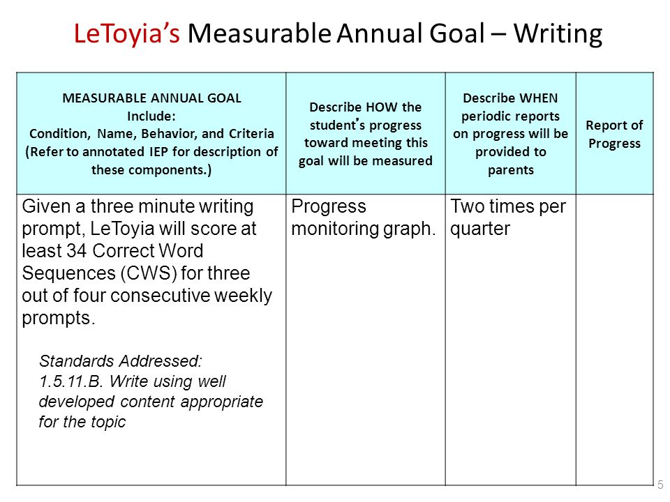 MEASURABLE ANNUAL GOAL Include: Condition, Name, Behavior, and Criteria (Refer to annotated IEP for description of these components.) Describe HOW the student ' s progress toward meeting this goal will be measured Describe WHEN periodic reports on progress will be provided to parents Report of Progress Given a three minute writing prompt, LeToyia will score at least 34 Correct Word Sequences (CWS) for three out of four consecutive weekly prompts.