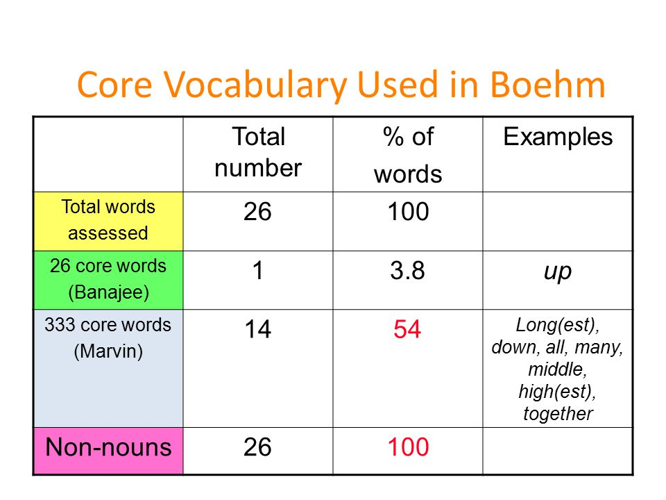 Peabody Picture Vocabulary Test- III Parts of Speech Total number 26 core words (Banajee) 333 core words (Marvin) Noun310 1 (hand) Verb14 1 (going) 5 (drinking, jumping, fly, painting, going) Adj.300 Preposition000 Ceiling: 8 or more errors in a set (12 items)