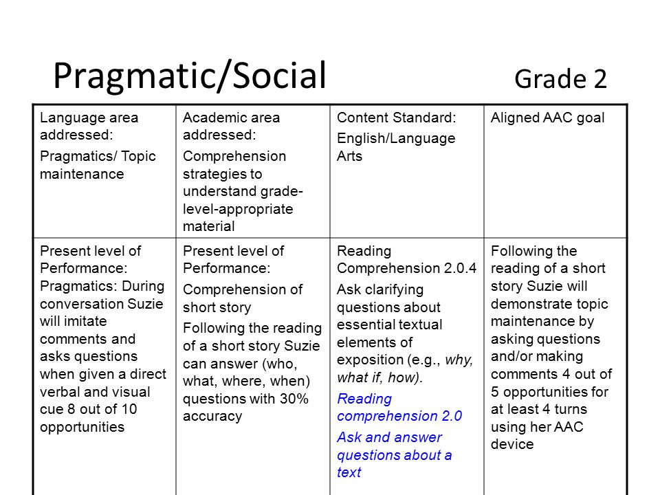 Pragmatics/Strategic Grade 4 Language area addressed: Pragmatics/ Clarification Academic area addressed: Organizing and delivering oral information Content Standard: English/Language Arts Aligned AAC goal Present level of Performance: Pragmatics: Suzie will give information using one to two word phrases and when communication partner indicates that he/she does not understand by repeating but she does not rephrase or expand her sentence.