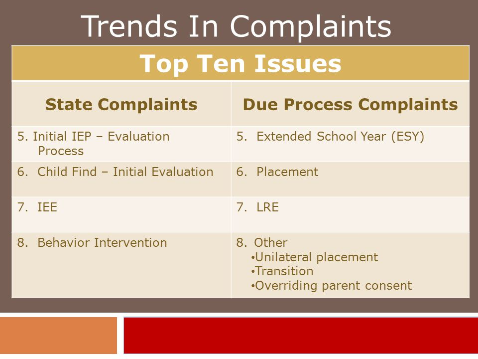 Trends In Complaints Top Ten Issues State ComplaintsDue Process Complaints 5.