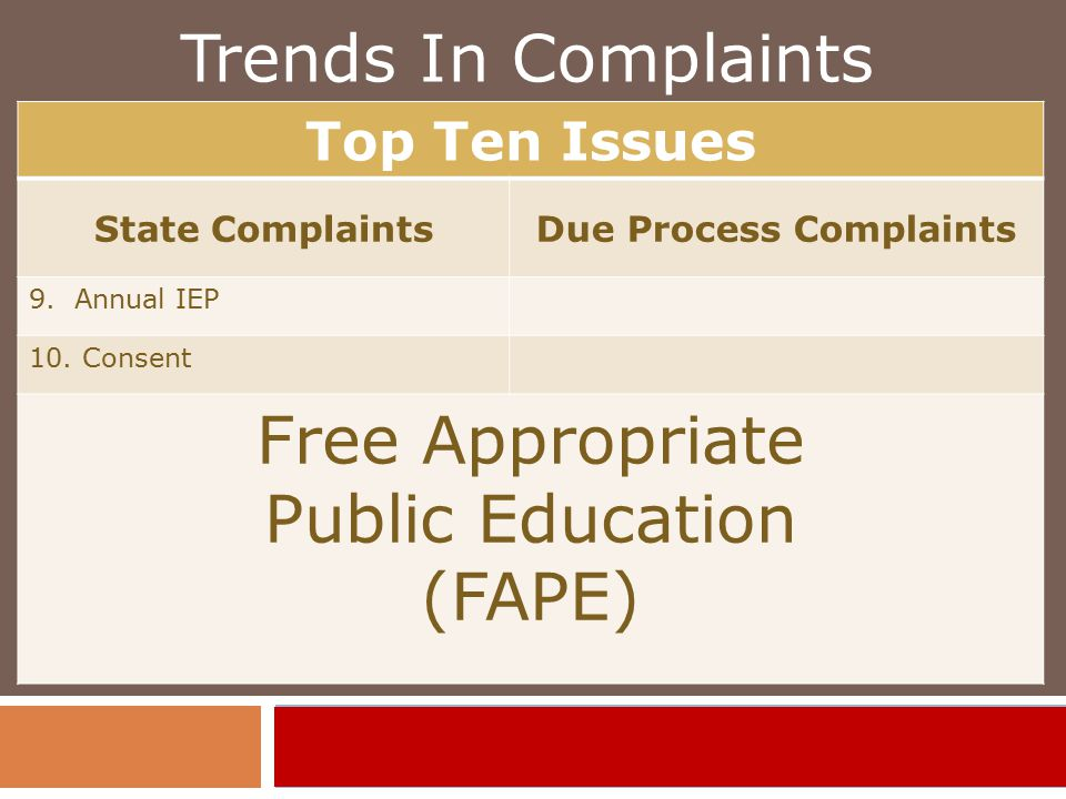 Trends In Complaints Top Ten Issues State ComplaintsDue Process Complaints 9.