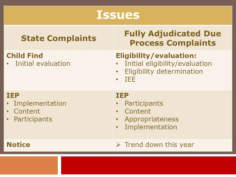Issues State Complaints Fully Adjudicated Due Process Complaints Child Find Initial evaluation Eligibility/evaluation: Initial eligibility/evaluation Eligibility determination IEE IEP Implementation Content Participants IEP Participants Content Appropriateness Implementation Notice  Trend down this year