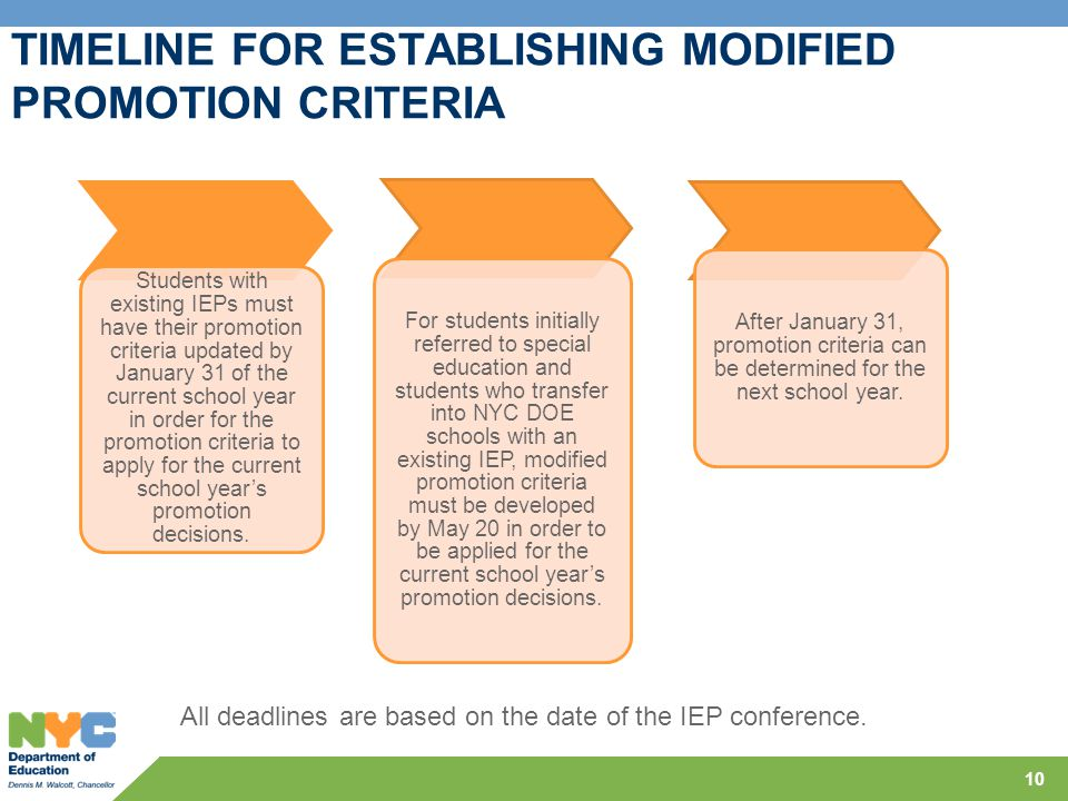 TIMELINE FOR ESTABLISHING MODIFIED PROMOTION CRITERIA 10 Students with existing IEPs must have their promotion criteria updated by January 31 of the c