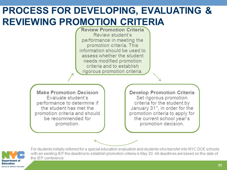 11 PROCESS FOR DEVELOPING, EVALUATING & REVIEWING PROMOTION CRITERIA Review Promotion Criteria Review student's performance in meeting the promotion c