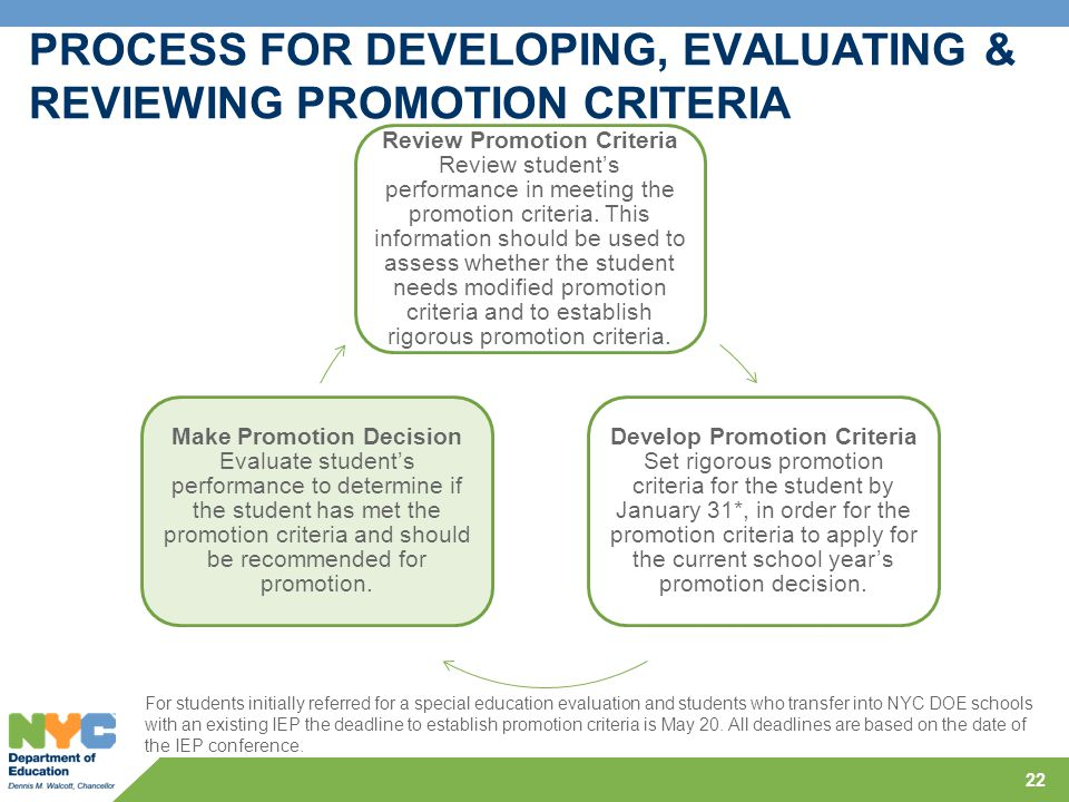 22 PROCESS FOR DEVELOPING, EVALUATING & REVIEWING PROMOTION CRITERIA Review Promotion Criteria Review student's performance in meeting the promotion c