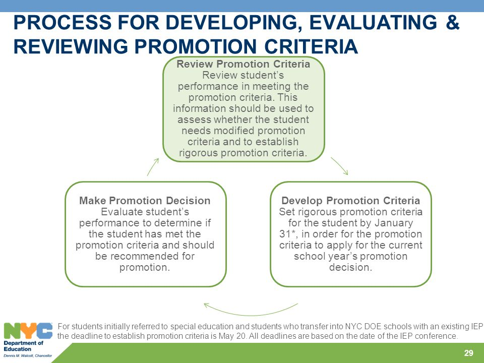 29 PROCESS FOR DEVELOPING, EVALUATING & REVIEWING PROMOTION CRITERIA Review Promotion Criteria Review student's performance in meeting the promotion c
