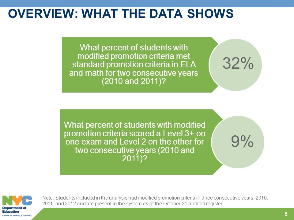OVERVIEW: WHAT THE DATA SHOWS 5 Note: Students included in the analysis had modified promotion criteria in three consecutive years, 2010, 2011, and 20