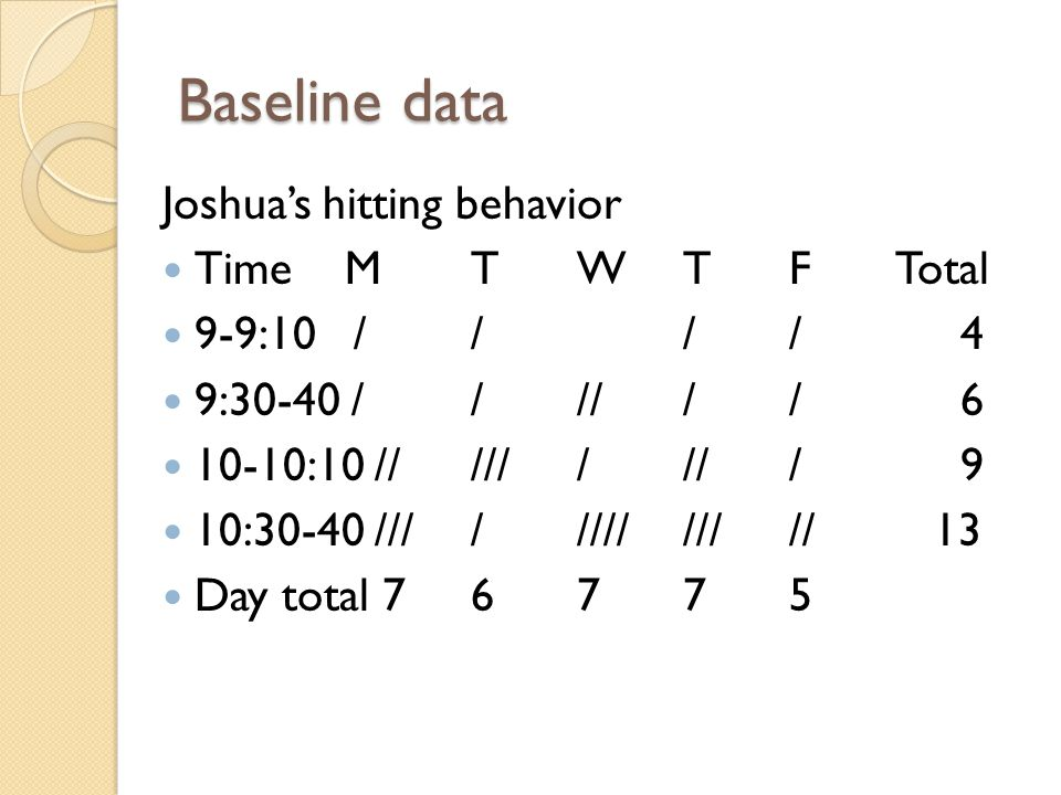 Baseline data Joshua's hitting behavior Time MTWTFTotal 9-9:10 //// 4 9:30-40 ////// 6 10-10:10 ///////// 9 10:30-40 ///////////// 13 Day total 76775