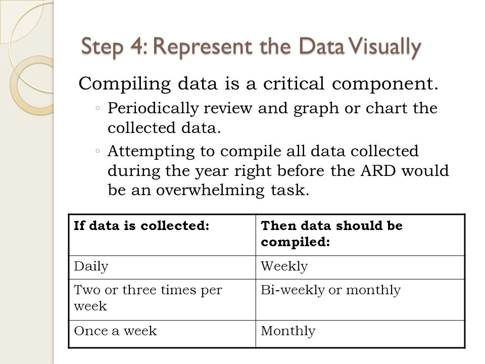 Step 4: Represent the Data Visually Compiling data is a critical component.