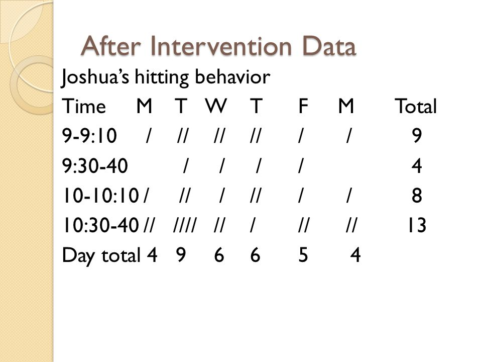 After Intervention Data Joshua's hitting behavior Time M T WTF MTotal 9-9:10 / // ////// 9 9:30-40 / / // 4 10-10:10 / // ///// 8 10:30-40 // //// ///// // 13 Day total 4 9 665 4