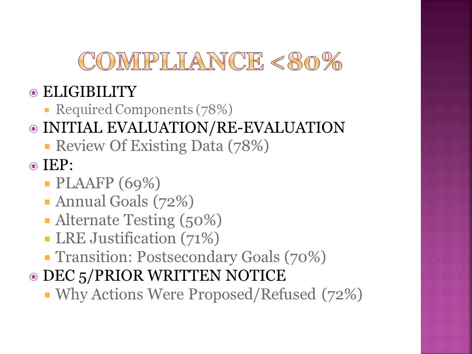  ELIGIBILITY  Required Components (78%)  INITIAL EVALUATION/RE-EVALUATION  Review Of Existing Data (78%)  IEP:  PLAAFP (69%)  Annual Goals (72%