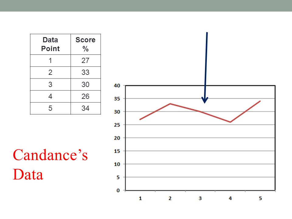 Data Point Score % 127 233 330 426 534 Candance's Data
