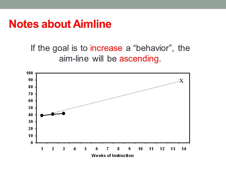 "Notes about Aimline X If the goal is to increase a ""behavior"", the aim-line will be ascending."
